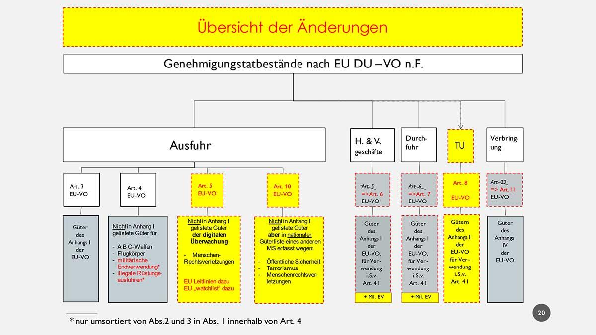 Dual-Use-Verordnung - Schaubild der Änderungen